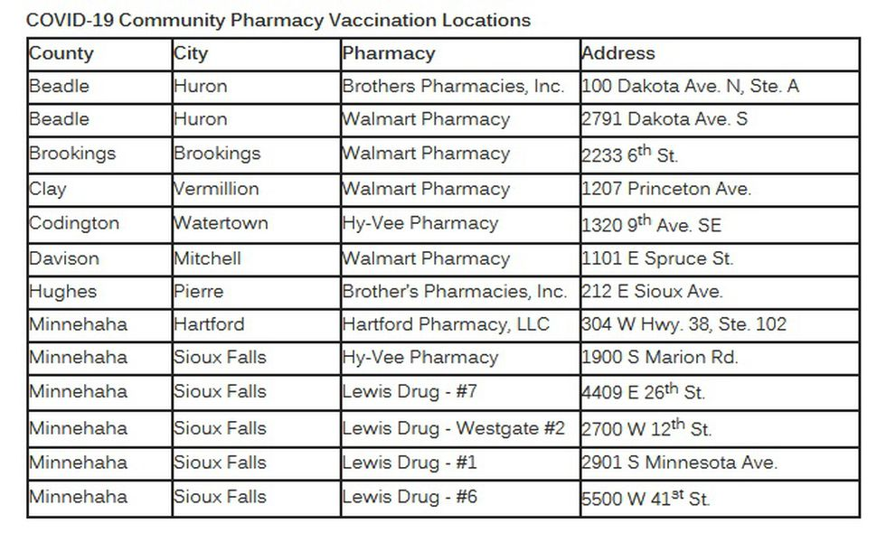 List of retail pharmacies providing COVID-19 vaccines in South Dakota