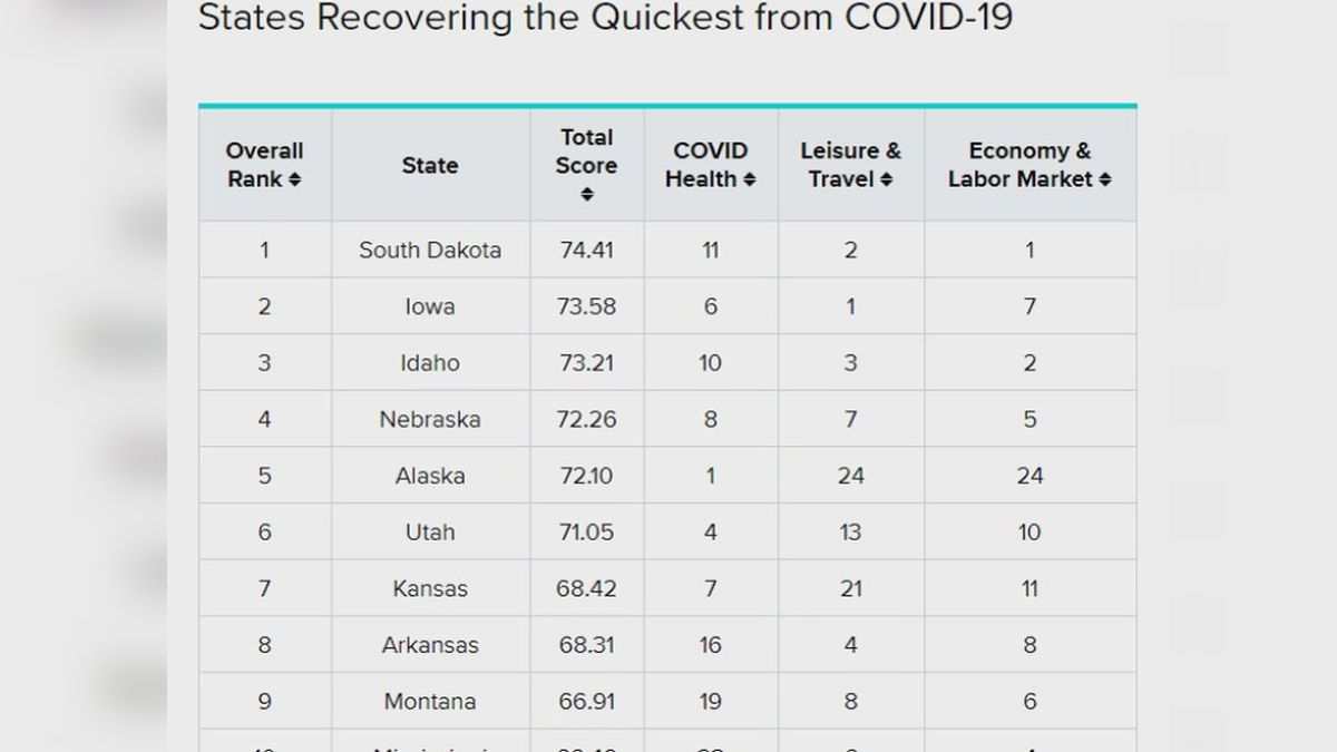 South Dakota doesn't often rank at the top of the list when studies are done comparing the 50...