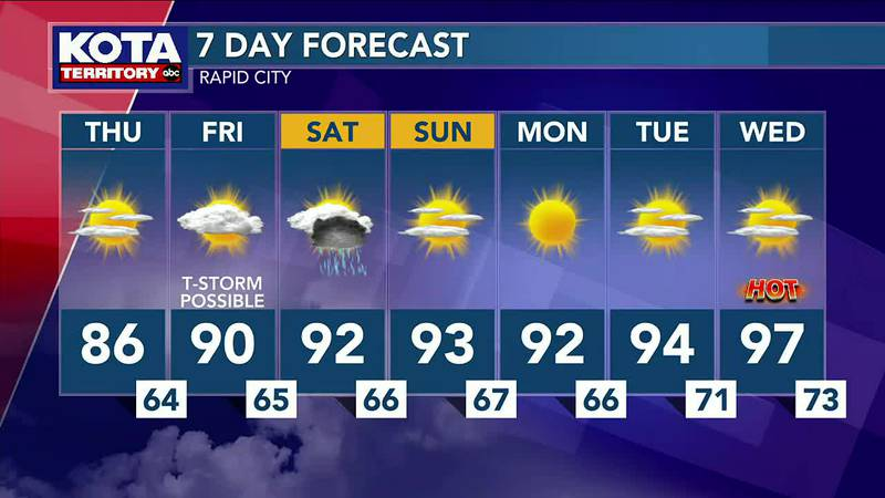 Small chances of rain Friday and Saturday