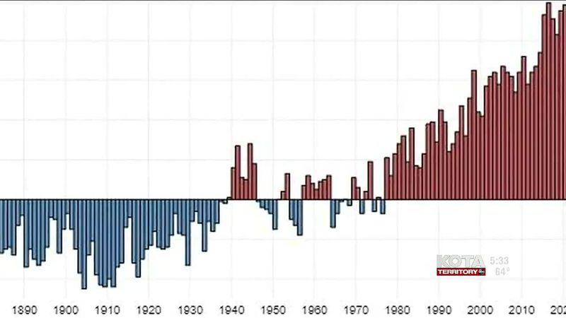 30-year report shows drastic climate changes
